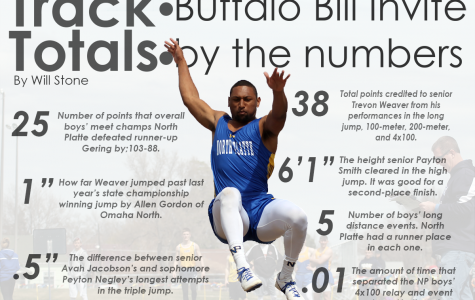 Track Totals: Buffalo Bill Invite by the numbers
